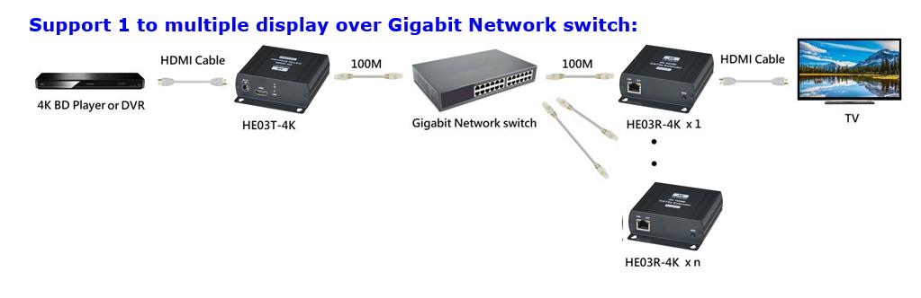 4K HDMI CAT-Extender-Set (Transmitter+Receiver), expandable