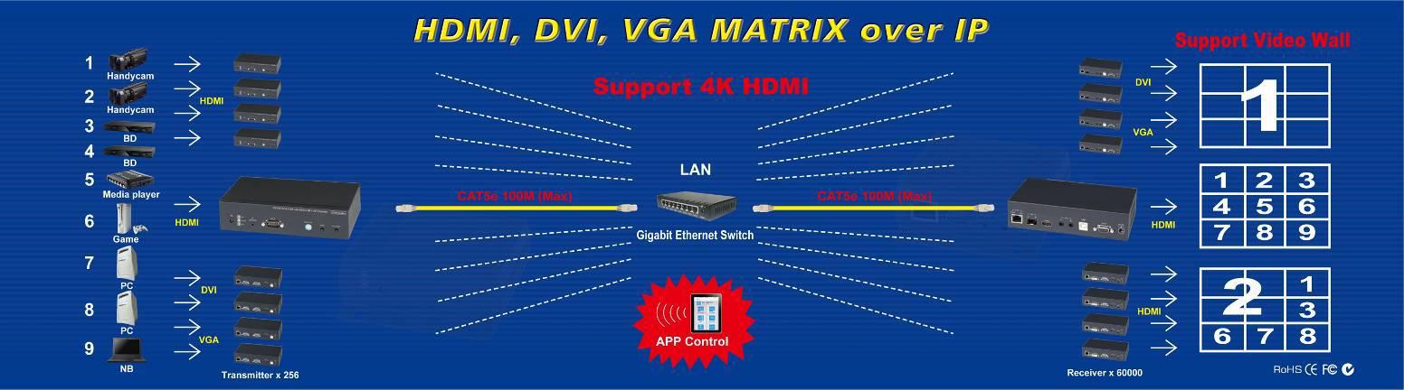 KVM-over-IP 4K Ultra-HD HDMI / USB 2 0 / Audio / RS232 / IR