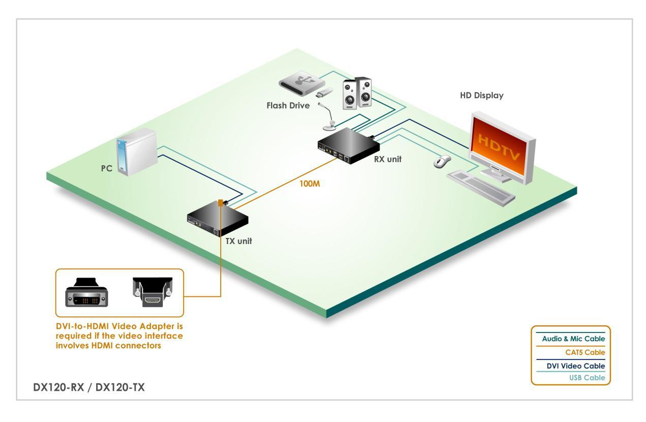 UNICLASS DVI KVM-Extender-Set DX-120: 60fps DVI + 4x USB2.0 + Audio ...