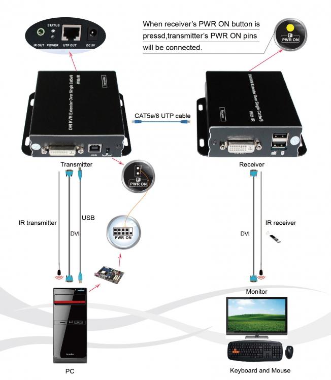 KVM-Extender - KVM-Switches - LCD-Konsolen und KVM-Lösungen • KVM ...