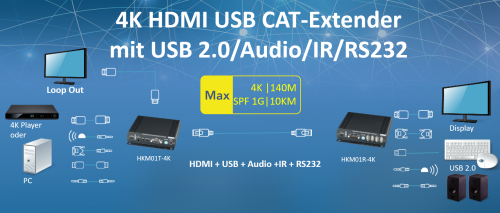 4K + 1080p HDMI + USB 2.0 + Audio + RS232 + IR HDMI Extender-Set, SC&T HKM01-4K