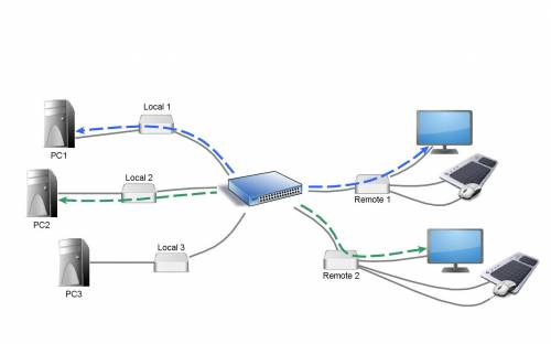 KVM-Tec MVX2-SWO (6849) Switching-Option für dezidiertes Netzwerk (Matrix-Switch Funktion)