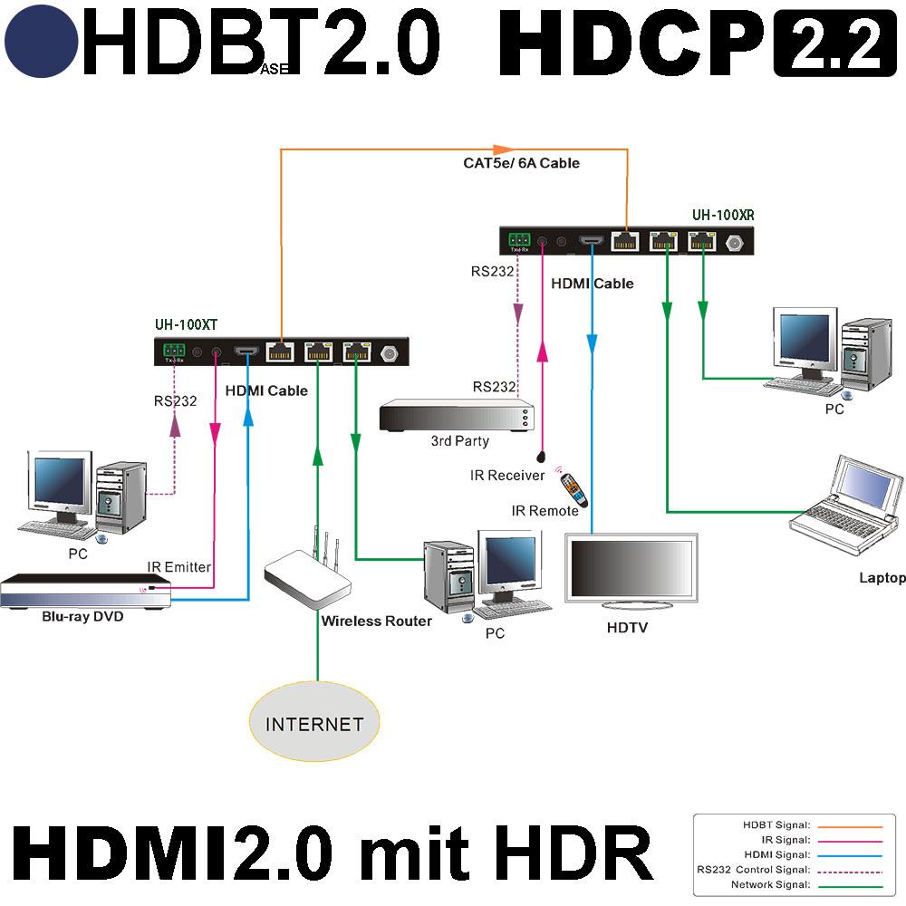 4K 60 Hz 18 Gbps 4:4:4 HDMI2.0 HDBaseT2.0 Extender-Set mit HDR ...